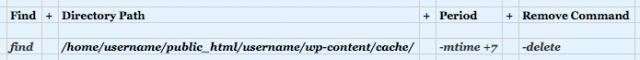 WordPress delete cache cron